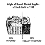 Produce Information Exchange: A Local Food Price Index for Hawaii