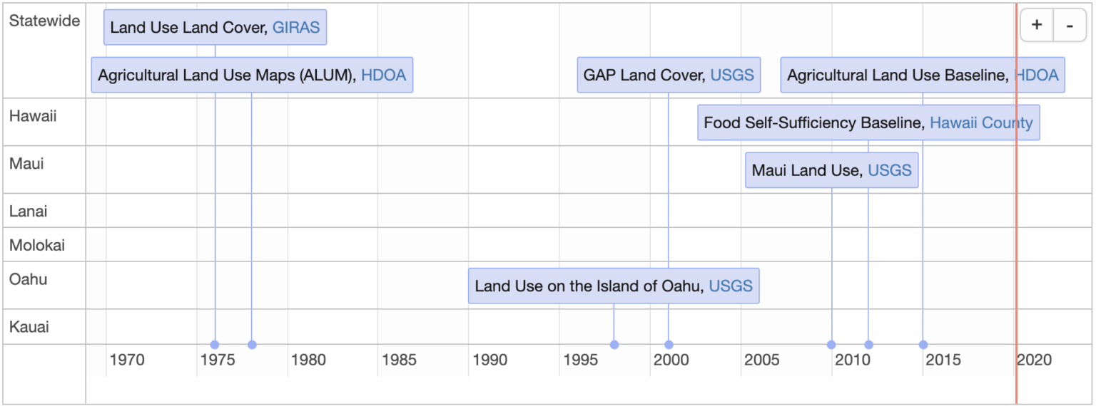 Screenshot of interactive timeline of crop land cover data for Hawaiian islands