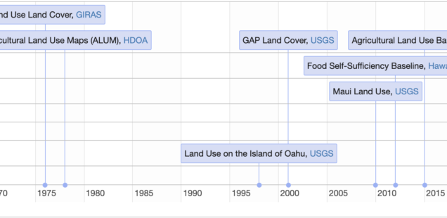 crop land cover timeline